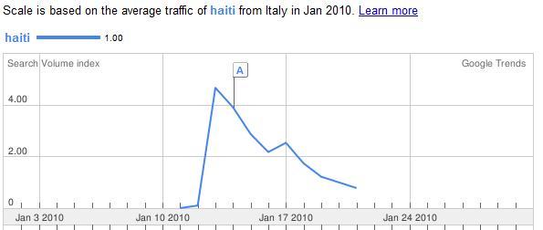 ricerca google parola haiti dopo terremoto