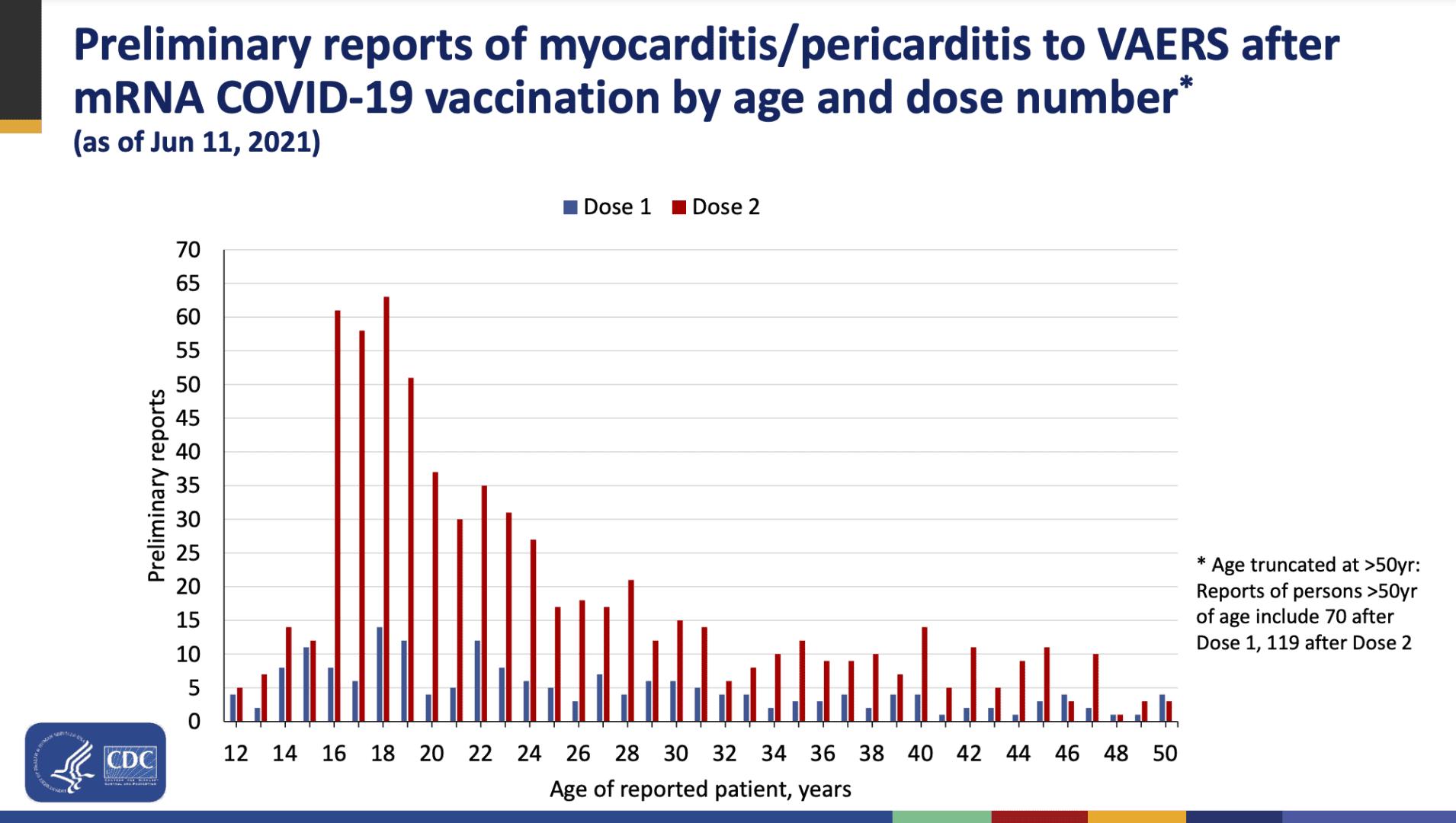 CDC Casi di Miocarditi 11 giugno 2021