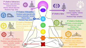 Schema-dei-Chakra2-1