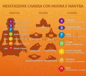 mantrayoga_post-meditazione