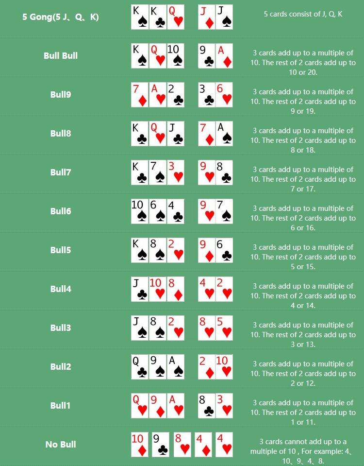 Cara Bermain LIve Casino Bull Bull