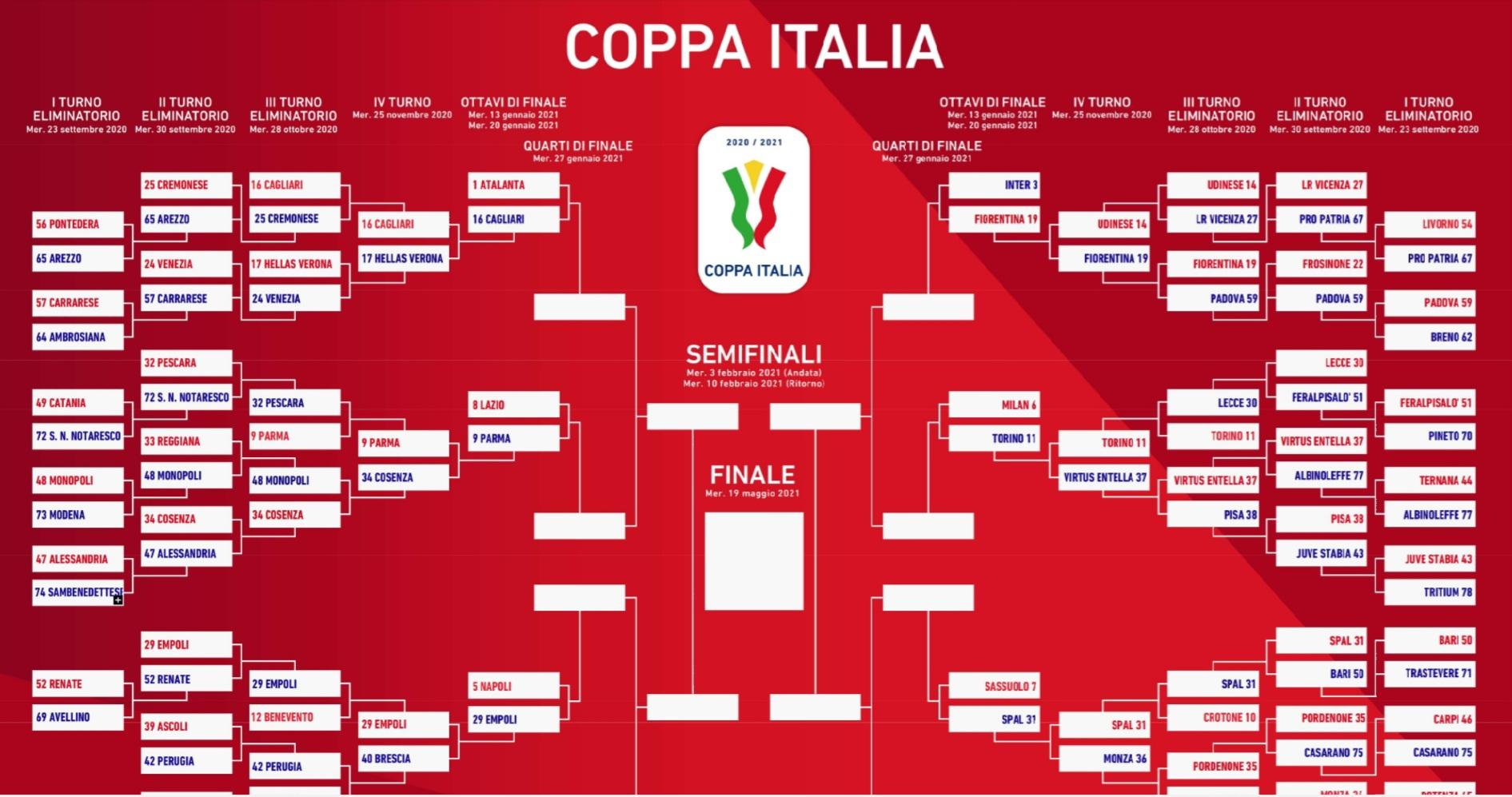 COPPA ITALIA 2020-21: RISULTATI E COMMENTI DEGLI OTTAVI DI FINALE